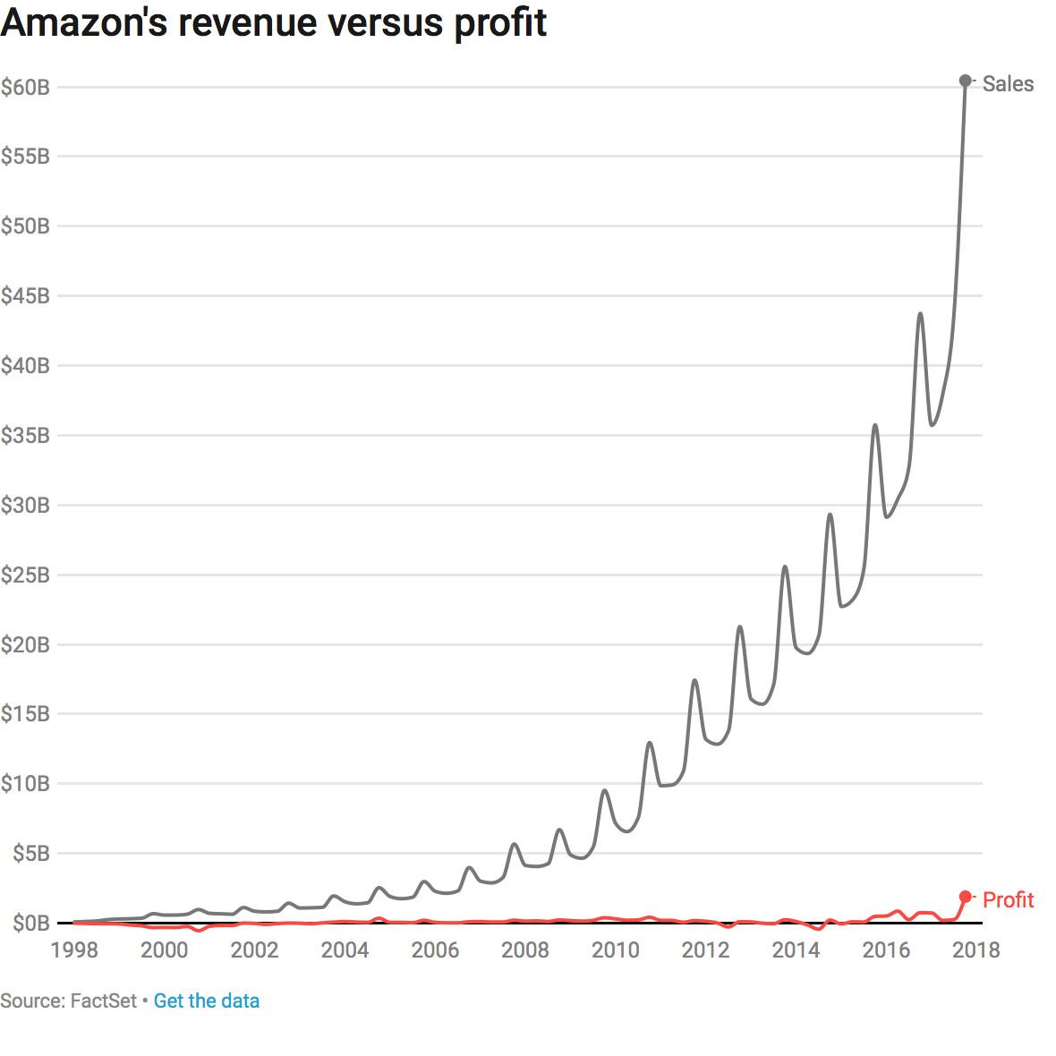 Amazon revenue versus profit