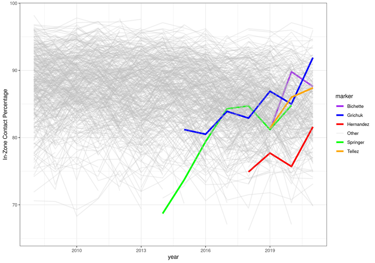 A graph showing season by season trends in zone contact rate for all players in the sample. The Blue Jays discussed in this article are highlighted