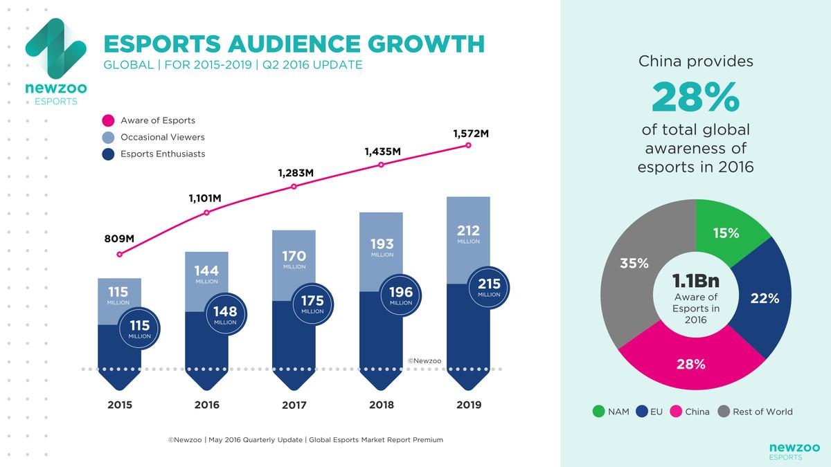 Newzoo Esports Audience Growth chart
