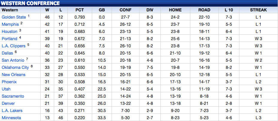 Current Playoff picture