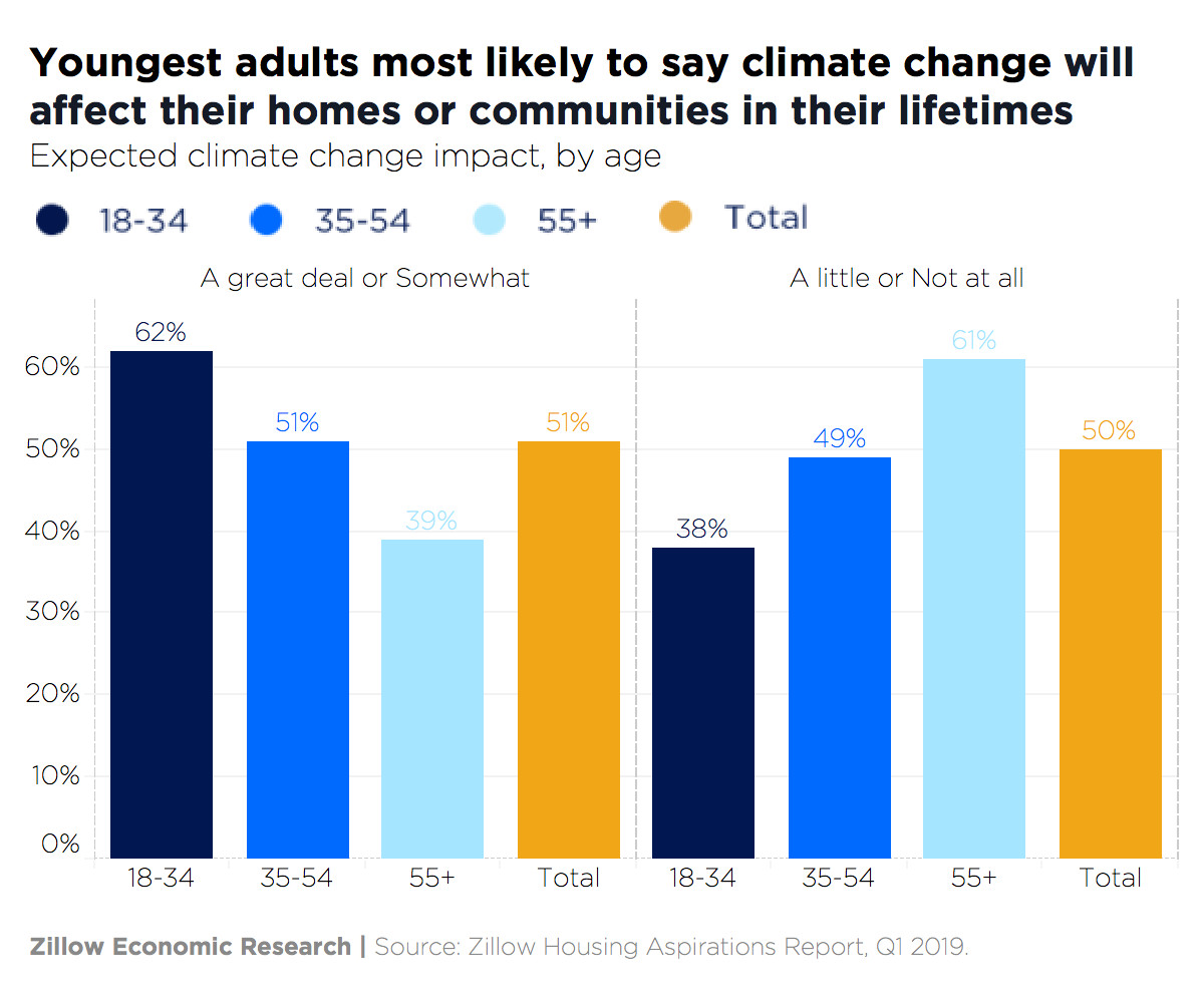 A bar graph showing shares of people who say they think climate change will affect them by degree and age group.