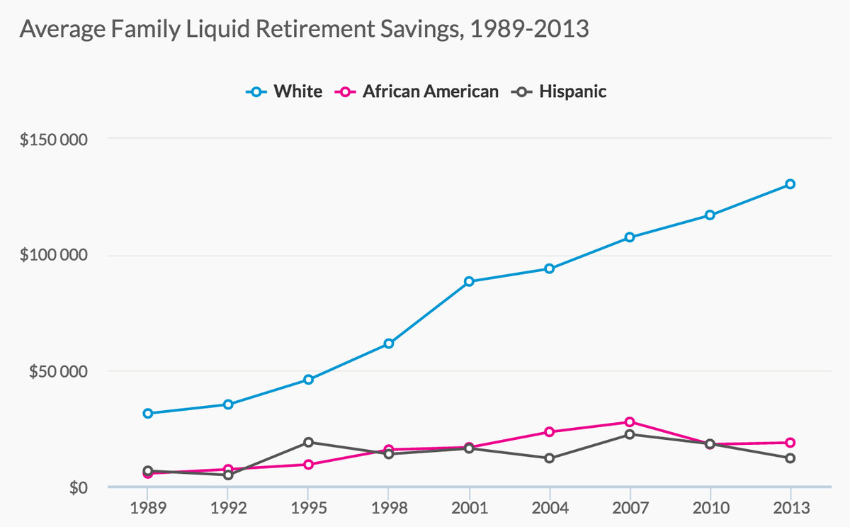 27 charts that will change how you think about the American