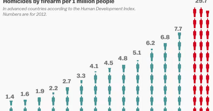 America's gun problem, explained thumbnail