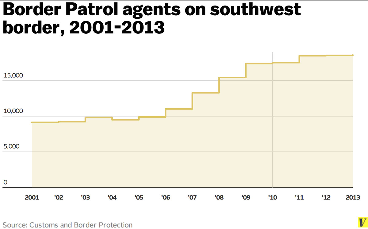 Border Patrol expansion chart