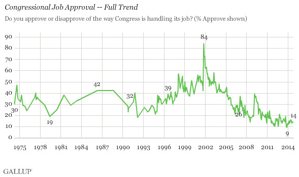 Gallup congressional approval