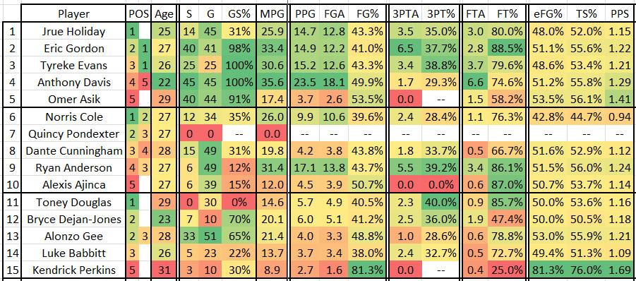 2015 2016 Game 52 UTA at NOP - NOP Stats 1