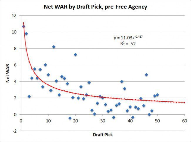 Gráfico: Net WAR por Draft Pick, antes de la agencia libre desde 1991 hasta 2005