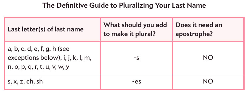 To Apostrophe or Not to Apostrophe: How to Pluralize Your Last ...