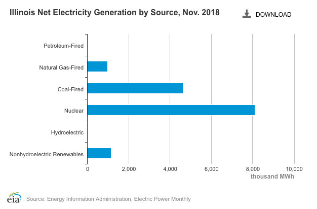 Illinois has the largest share of nuclear power in its electricity mix of any state in the country, but it also depends on coal and natural gas.