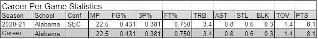 All stats courtesy of Sports Reference.  https://www.sports-reference.com/cbb/players/joshua-primo-1.html