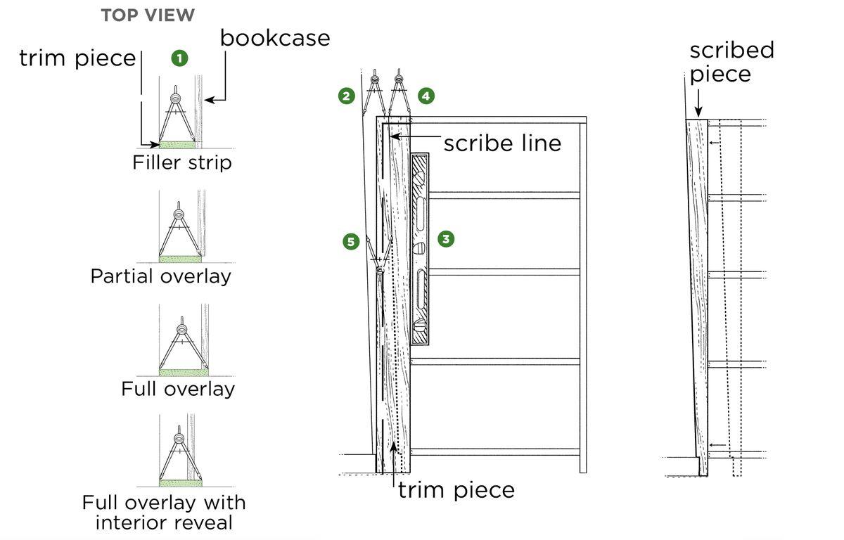 Dicas de escrita para ajudá-lo a construir uma estante de livros.