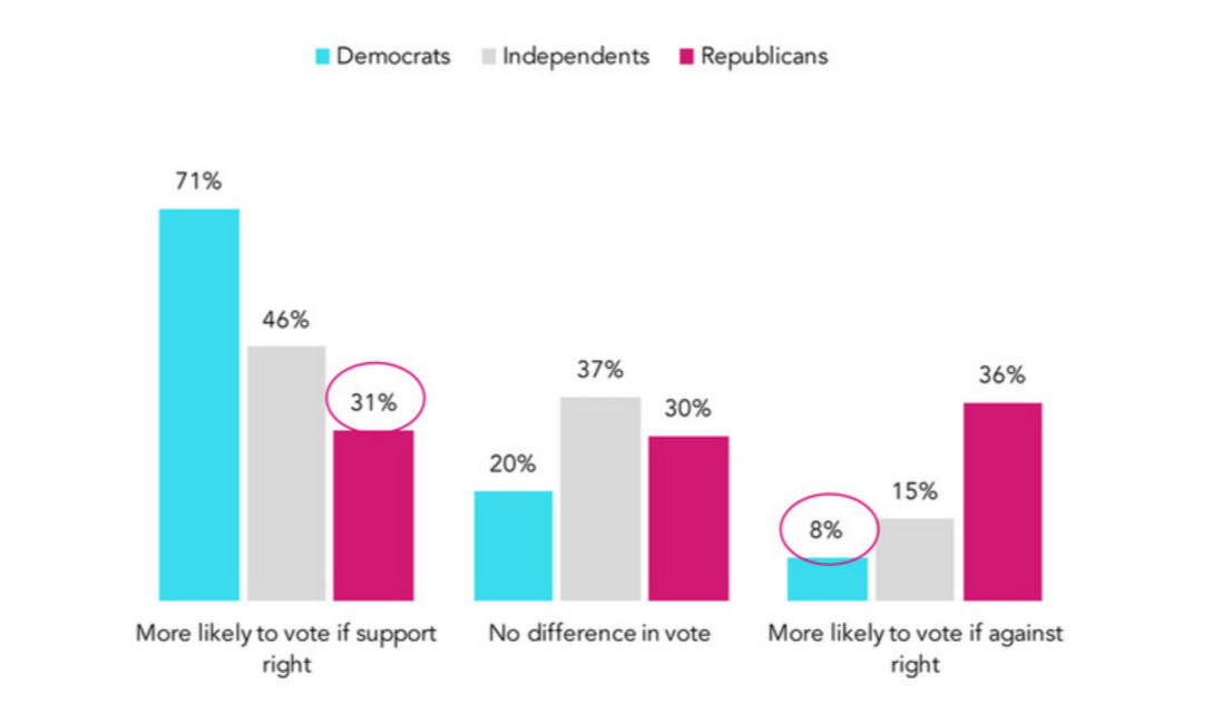 How a candidate's support for abortion influences voters, by party identification