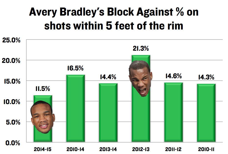 AB Blocked Against %