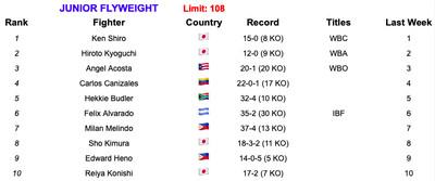 108 6419 - Rankings (June 4, 2019): Is Ruiz now No. 1 at heavyweight?