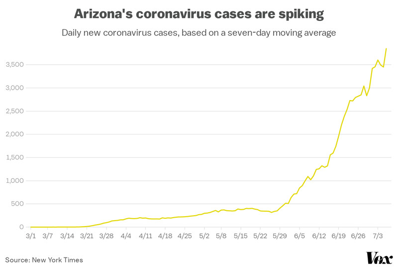 A chart showing Arizona's rising coronavirus cases.