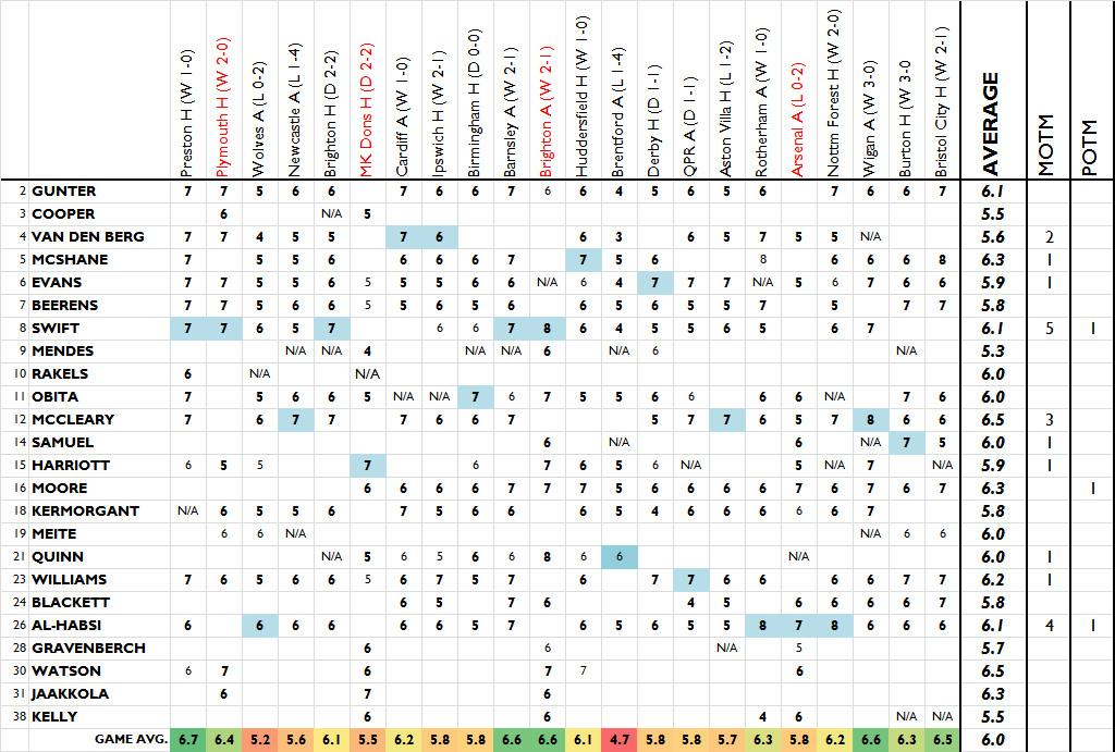 Bristol City Player Ratings