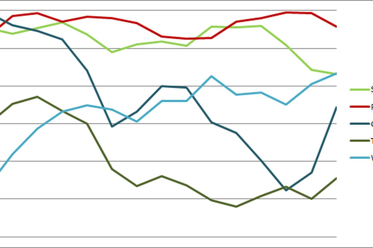 Sounders Centric Power Rankings Week 14