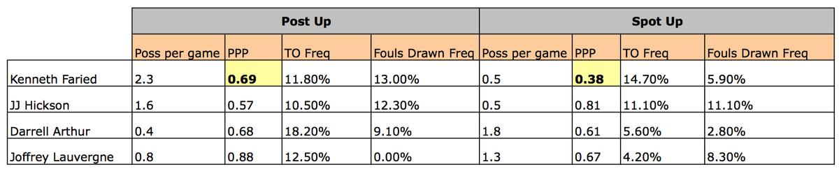 Faried stats3