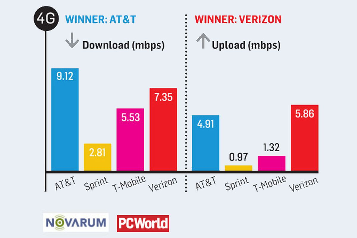 Survey finds AT&T fastest for 4G downloads, Verizon best for