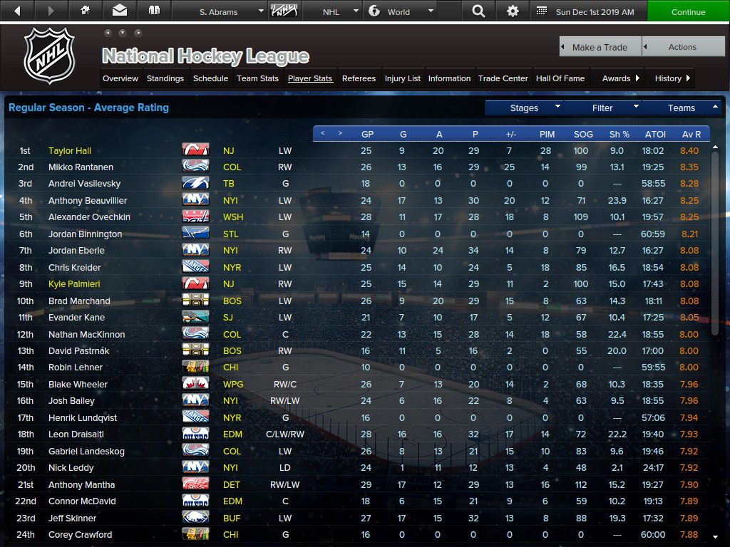 NHL Players by Average Rating: Top 24