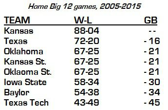 Home Big 12 Basketball Records, 2005-15