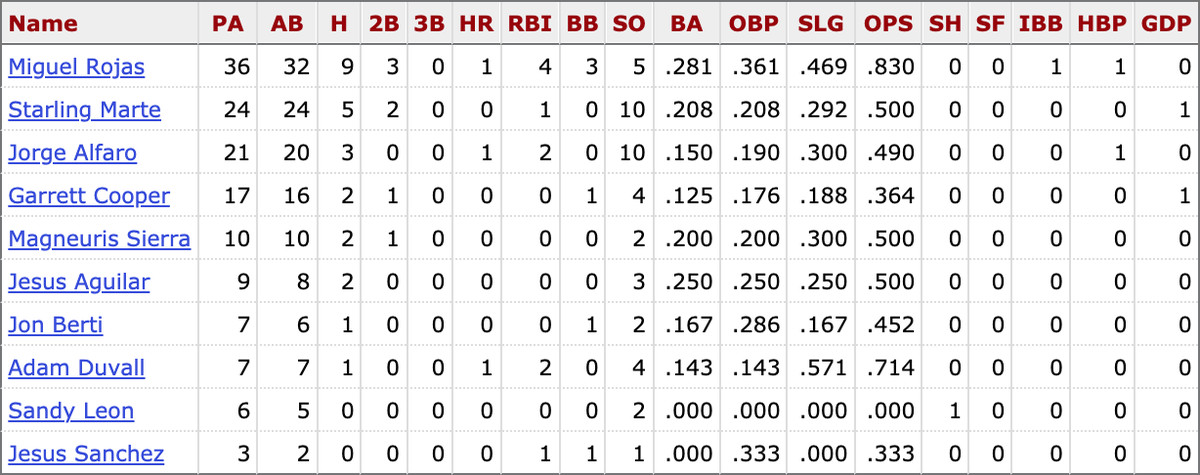 MLB career stats for active Marlins players vs. Max Scherzer