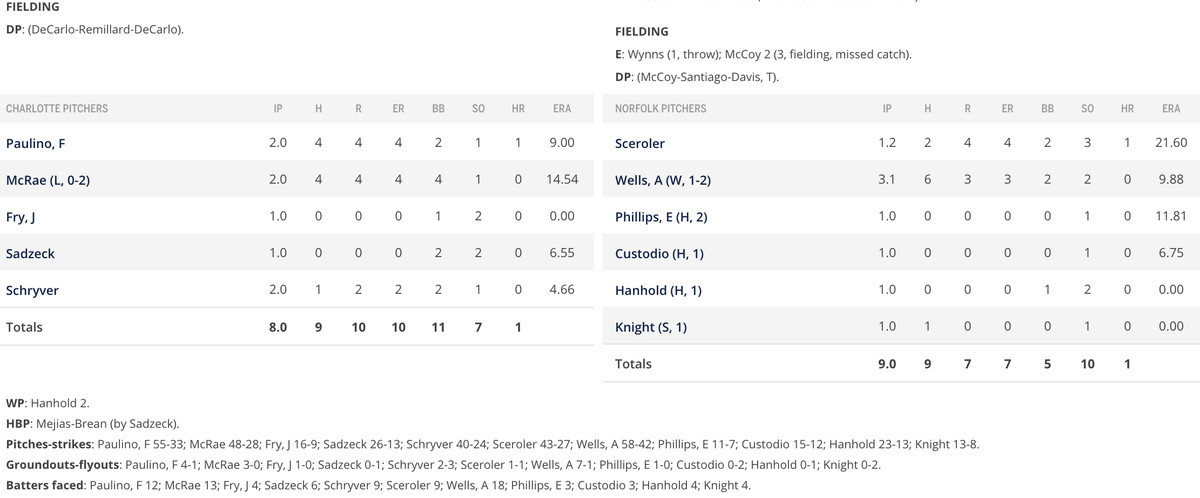 Fielding and pitching section of box score