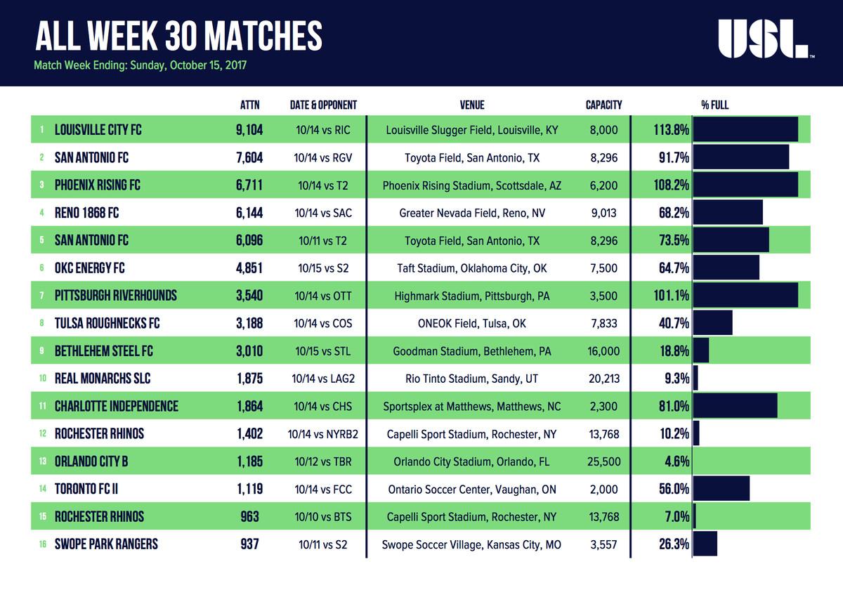 Week 30 USL Matches