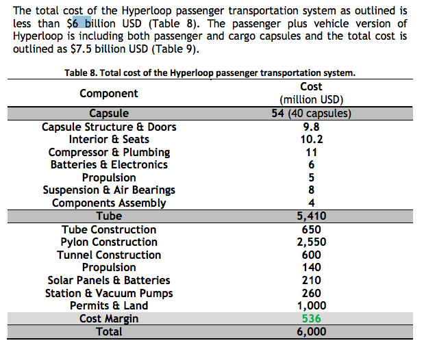 The Hyperloop will take a lot more money to build than Elon