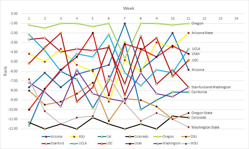 Pac-12 rankings- Week 11b
