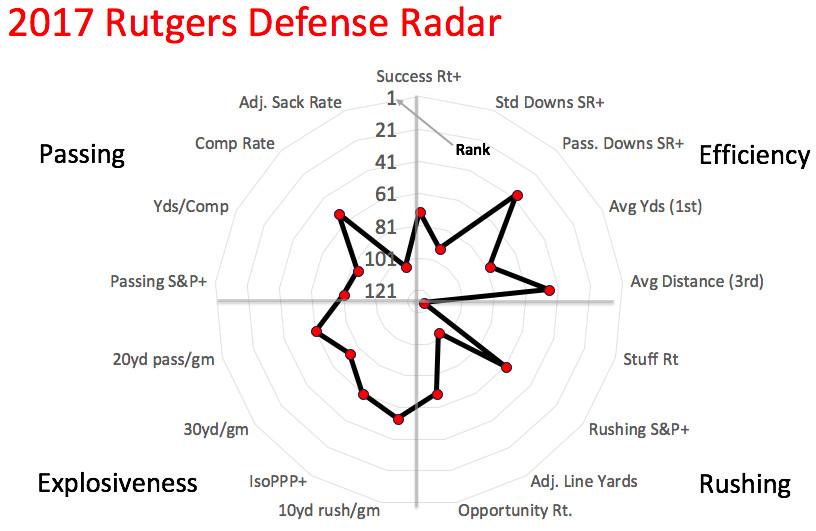 2017 Rutgers defensive radar