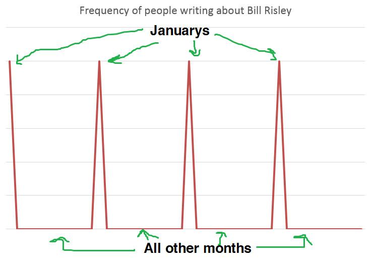 Bill Risley