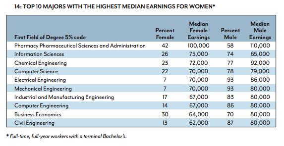 top earning majors for women