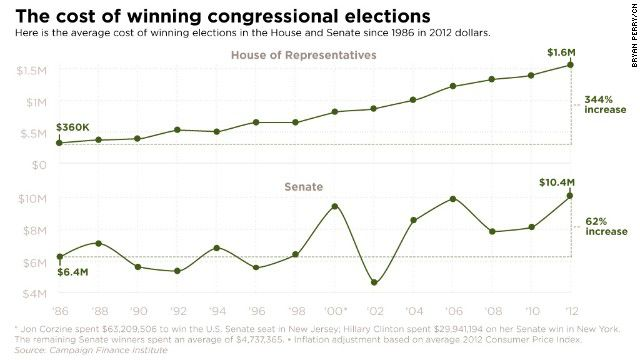 Cost congressional election