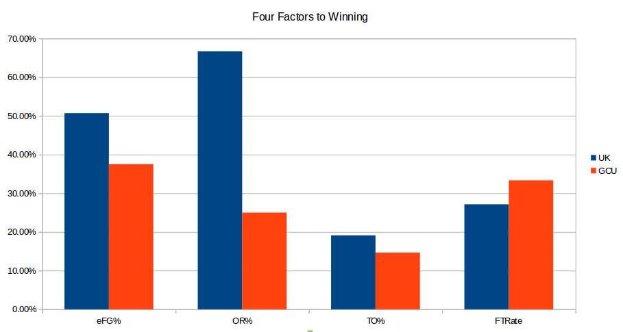 Kentucky-GCU 4 factors