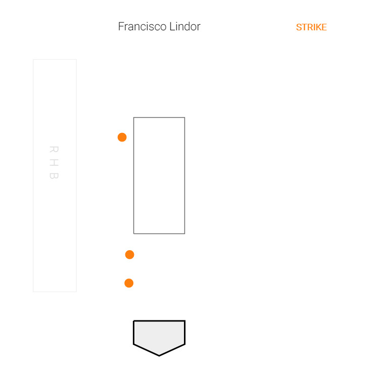 Francisco Lindor seventh inning at-bat