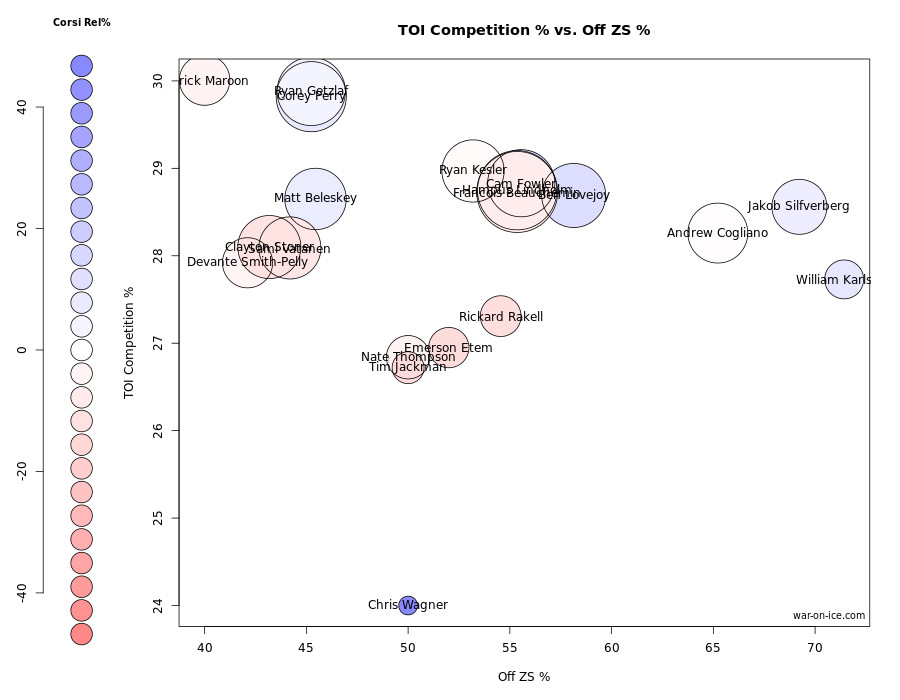 ducks usage 10-19-14