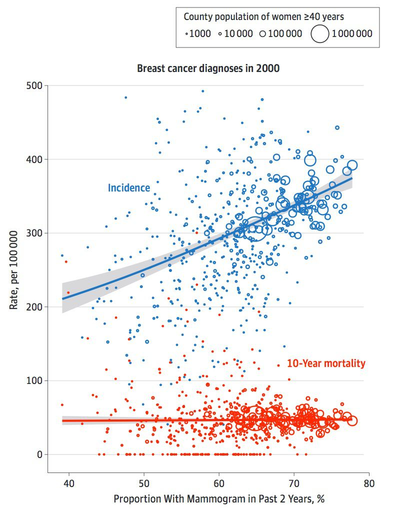 Breast cancer incidence chart