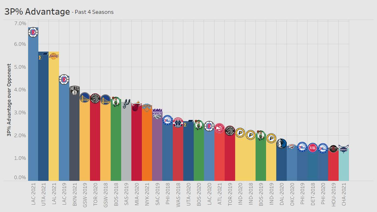 3P% Advantage over Opponent Past 4 Seasons