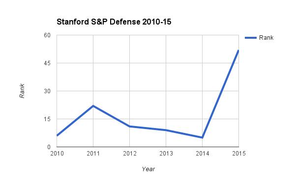 Stanford S&P Defense