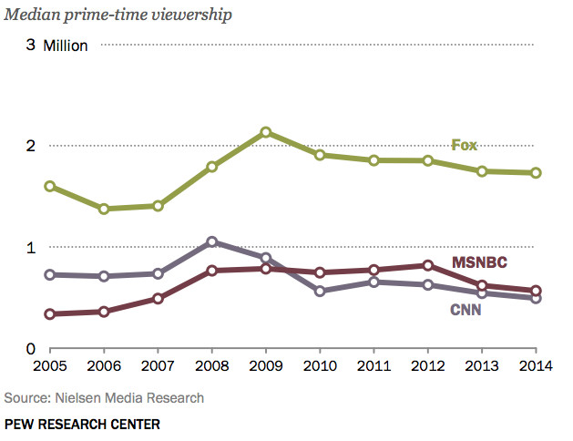 cable news ratings