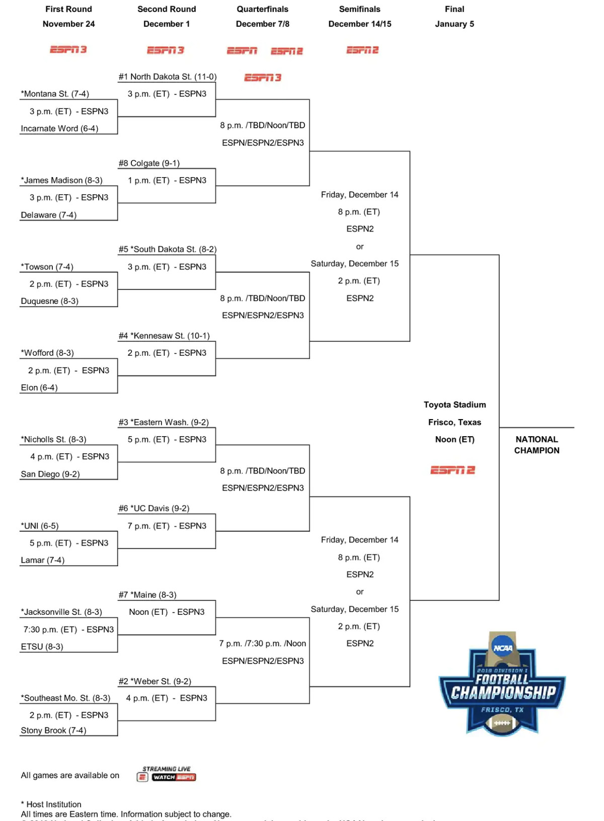 2018 Fcs Playoffs Bracket Released Here Can Anybody Stop You Know