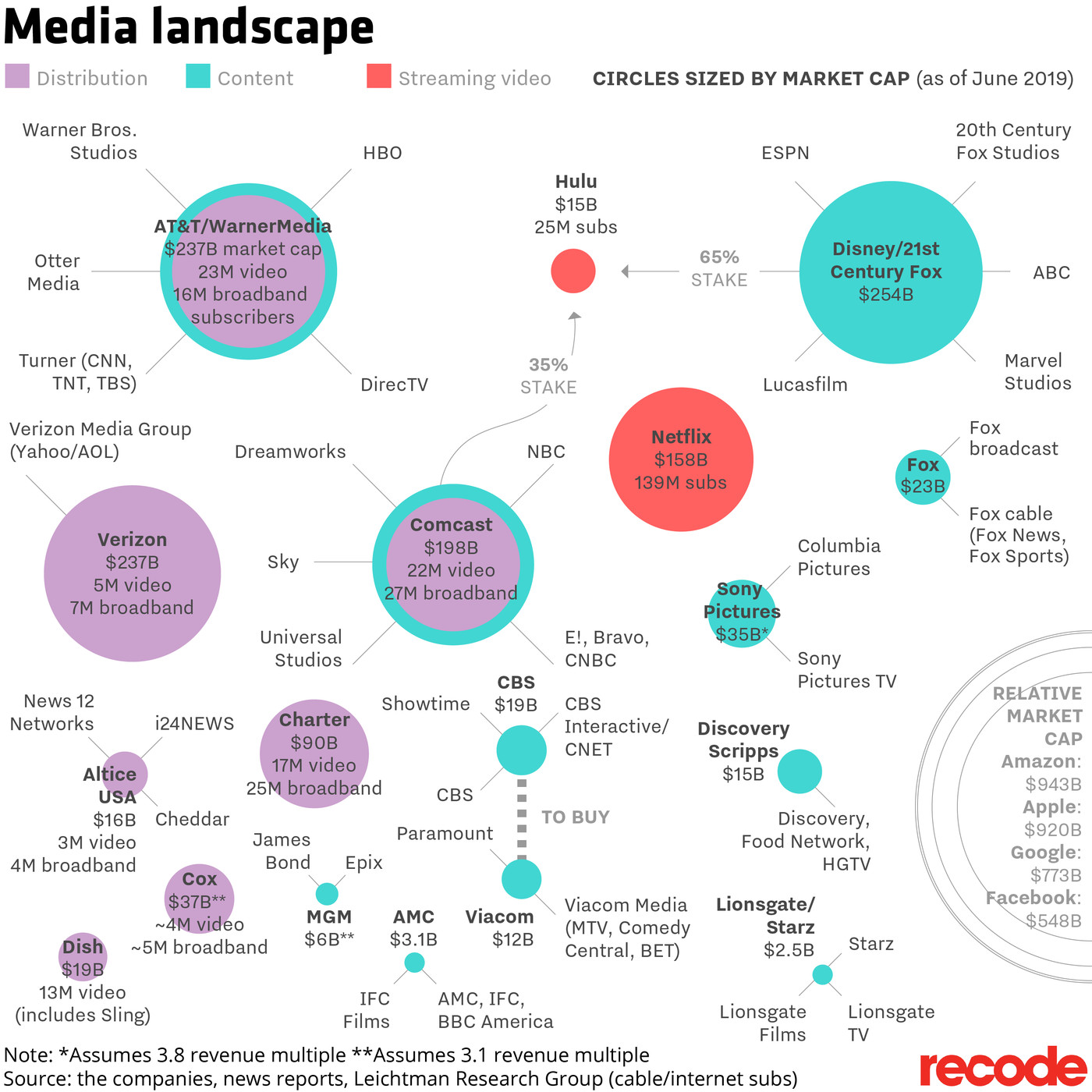 Image result for who owns the media 2019