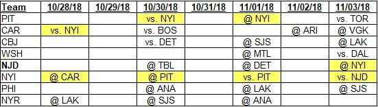 Team schedules for 10-28-2018 to 11-3-2018