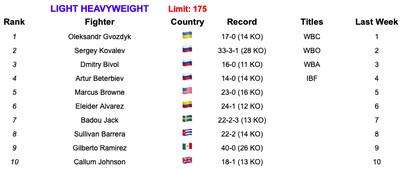 175 6419 - Rankings (June 4, 2019): Is Ruiz now No. 1 at heavyweight?