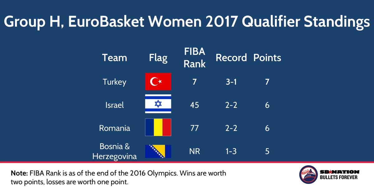 EuroBasket Women 2017 qualifier groups