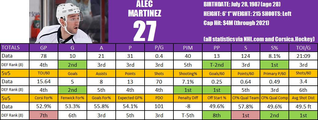 Martinez Player Card
