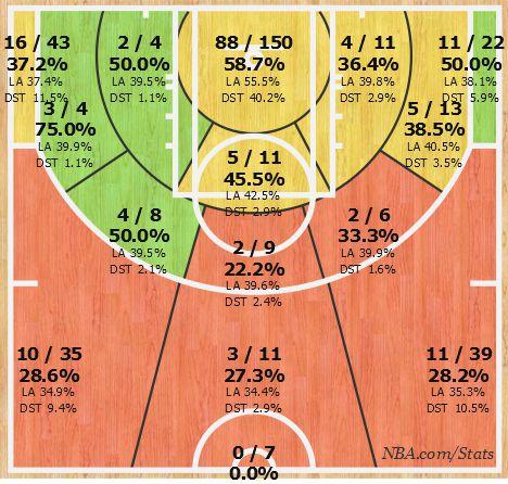 harris shot chart