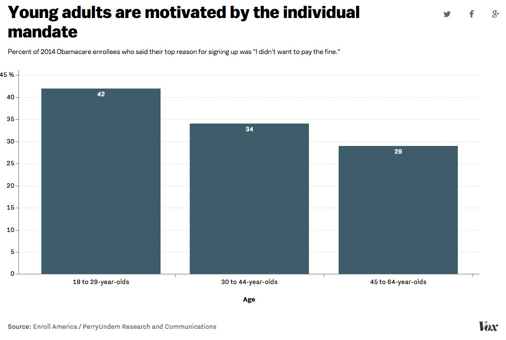 Young adults are motivated by the individual mandate