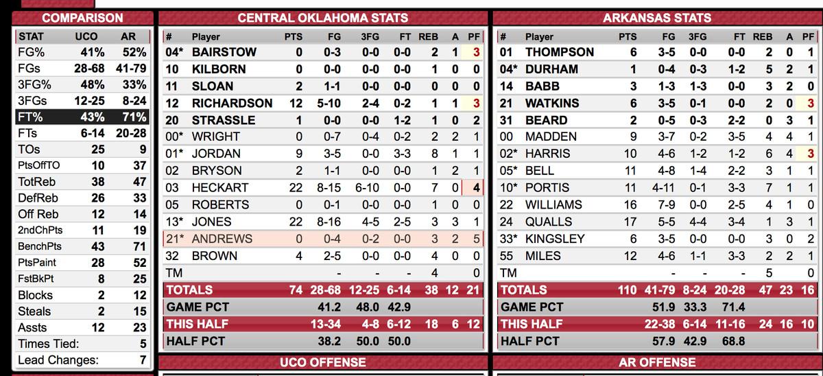 Arkansas/Central Oklahoma Box Score